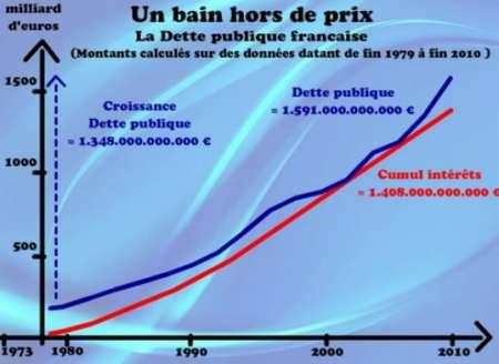 explication-dette-publique
